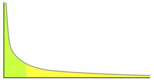 SEO 长尾词分析图